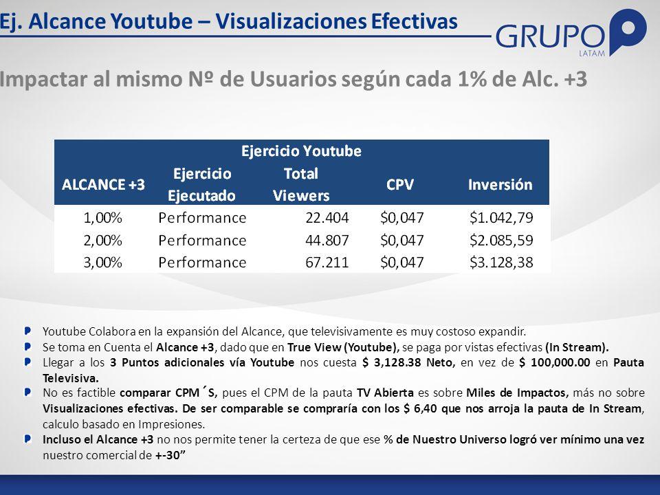Ej. Alcance Youtube – Visualizaciones Efectivas Impactar al mismo Nº de Usuarios según cada 1% de Alc. +3 Youtube Colabora en la expansión del Alcance