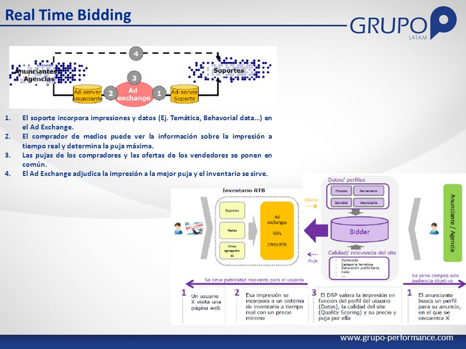 Real Time Bidding www.grupo-performance.com 1.El soporte incorpora impresiones y datos (Ej.