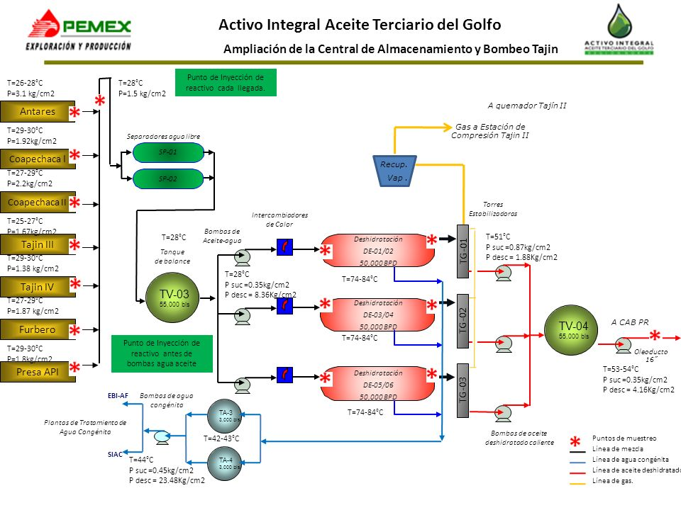 Ampliación de la Central de Almacenamiento y Bombeo Tajin Activo Integral Aceite Terciario del Golfo TV-03 55,000 bls Antares Separadores agua libre I