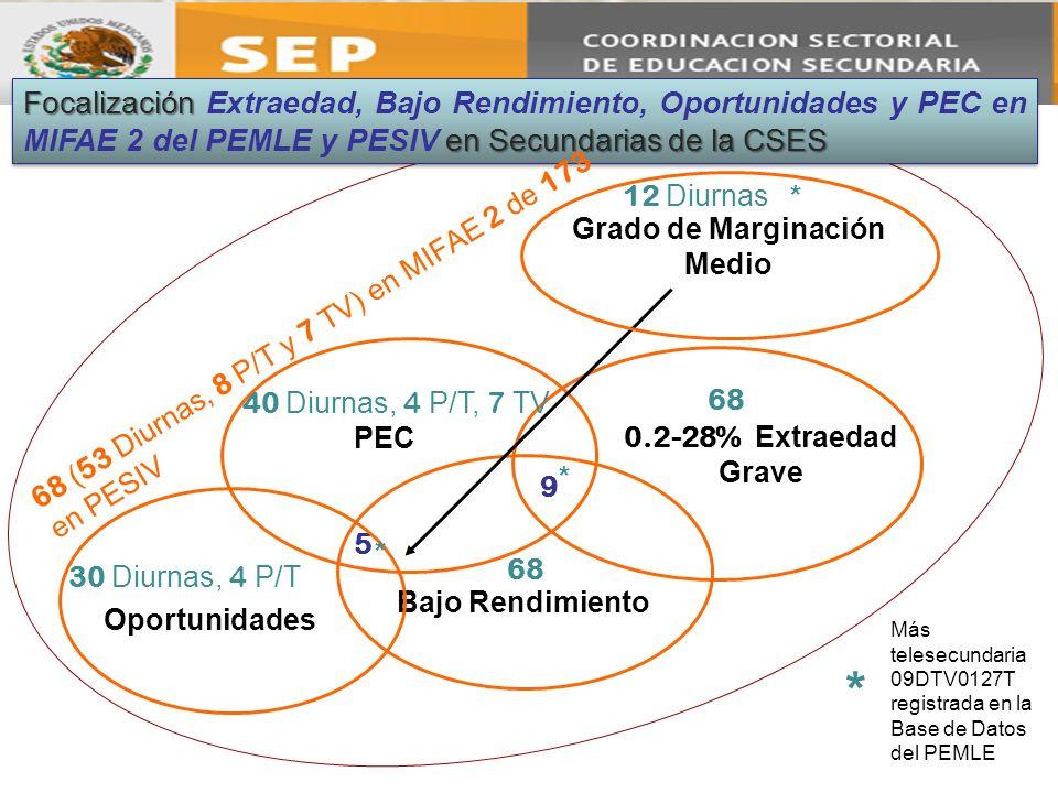 9 PEC Oportunidades Bajo Rendimiento 5 0.2-28% Extraedad Grave Grado de Marginación Medio 12 Diurnas 40 Diurnas, 4 P/T, 7 TV 68 30 Diurnas, 4 P/T * Má