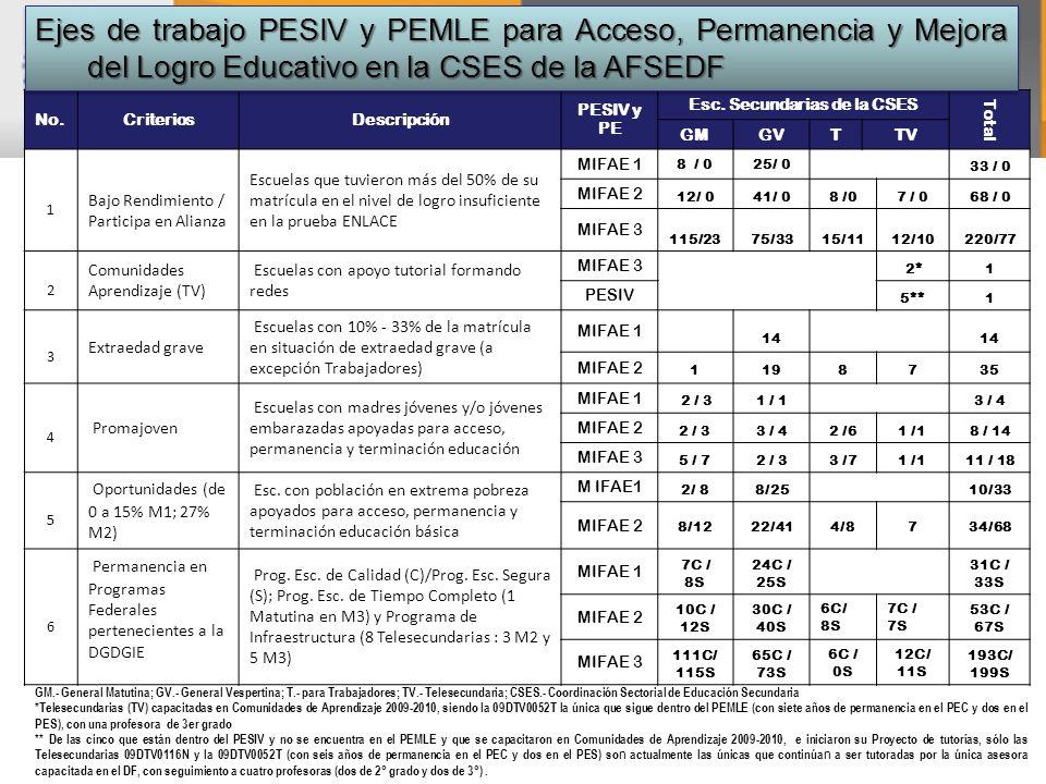 No.CriteriosDescripción PESIV y PE Esc. Secundarias de la CSES Total GMGVTTV 1 Bajo Rendimiento / Participa en Alianza Escuelas que tuvieron más del 5