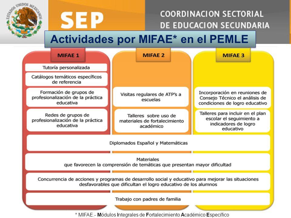 Actividades por MIFAE* en el PEMLE * MIFAE.- Módulos Integrales de Fortalecimiento Académico Específico