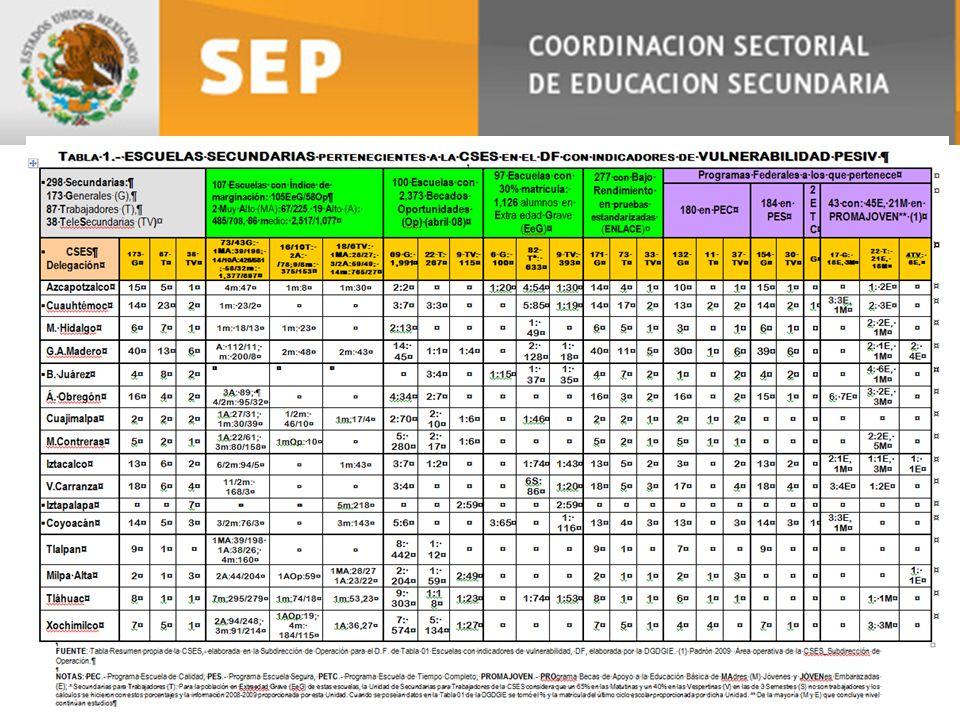 PROGRAMA EMERGENTE (PEMLE) 2010 y PESIV 2009-2010 de la COORDINACIÓN SECTORIAL de EDUCACIÓN SECUNDARIA TELESE CUNDA RIAS NUM.