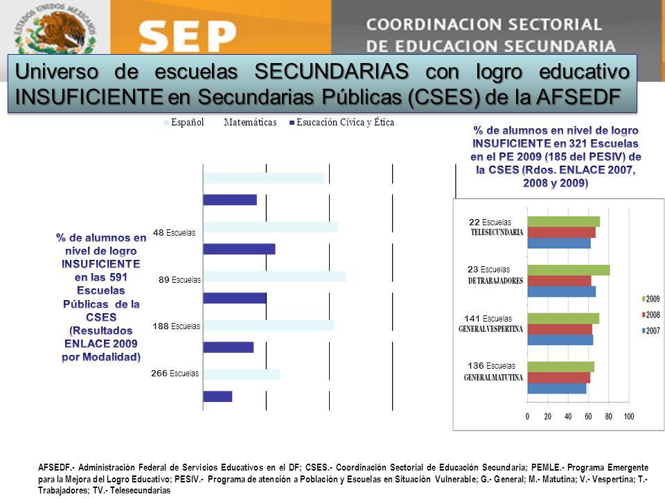 AFSEDF.- Administración Federal de Servicios Educativos en el DF; CSES.- Coordinación Sectorial de Educación Secundaria; PEMLE.- Programa Emergente pa