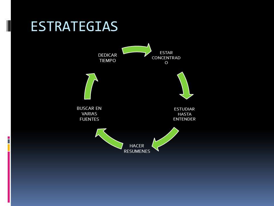 ESTRATEGIAS ESTAR CONCENTRAD O ESTUDIAR HASTA ENTENDER HACER RESUMENES BUSCAR EN VARIAS FUENTES DEDICAR TIEMPO