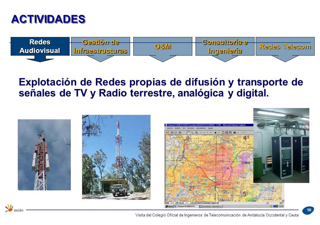 10 ACTIVIDADES Explotación de Redes propias de difusión y transporte de señales de TV y Radio terrestre, analógica y digital. Redes Audiovisual Gestió