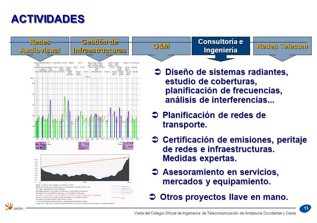 13 Diseño de sistemas radiantes, estudio de coberturas, planificación de frecuencias, análisis de interferencias... Diseño de sistemas radiantes, estu
