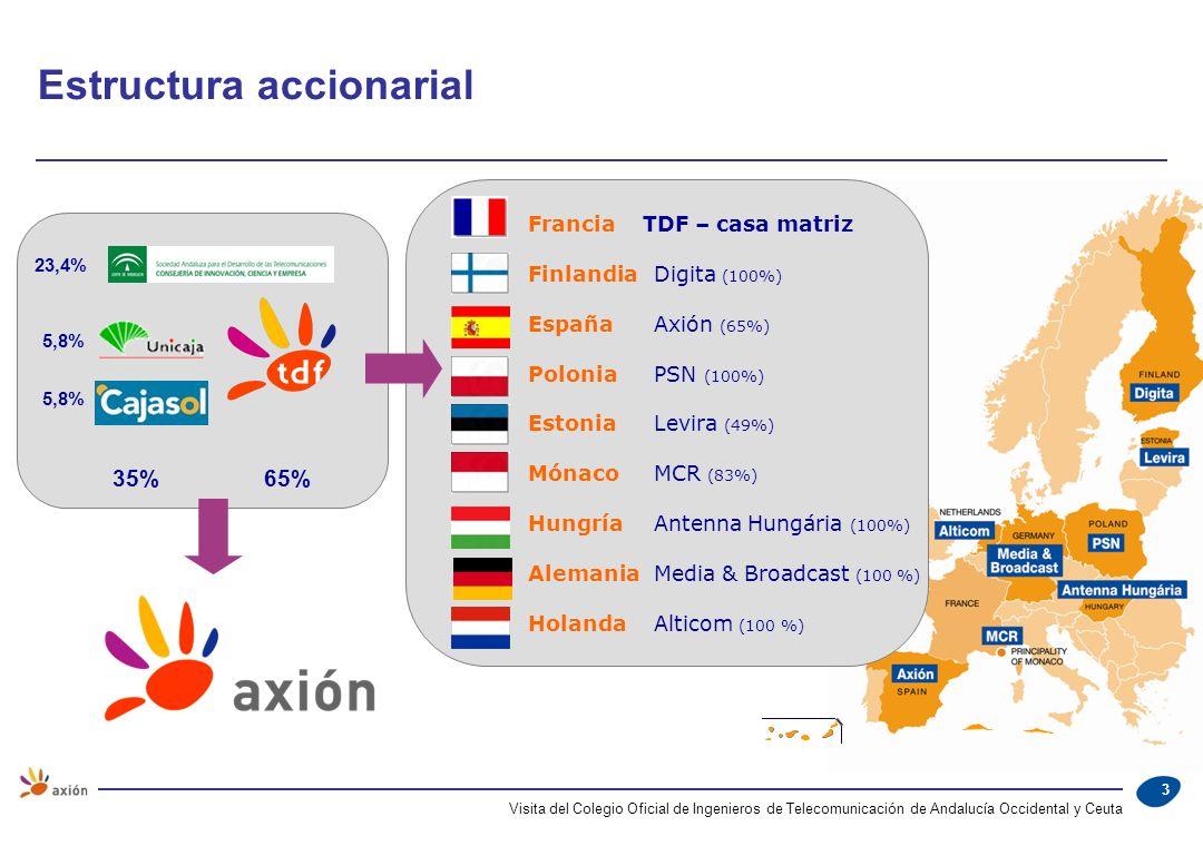 Visita del Colegio Oficial de Ingenieros de Telecomunicación de Andalucía Occidental y Ceuta 3 Estructura accionarial 65% 23,4% 5,8% 35% Francia TDF –