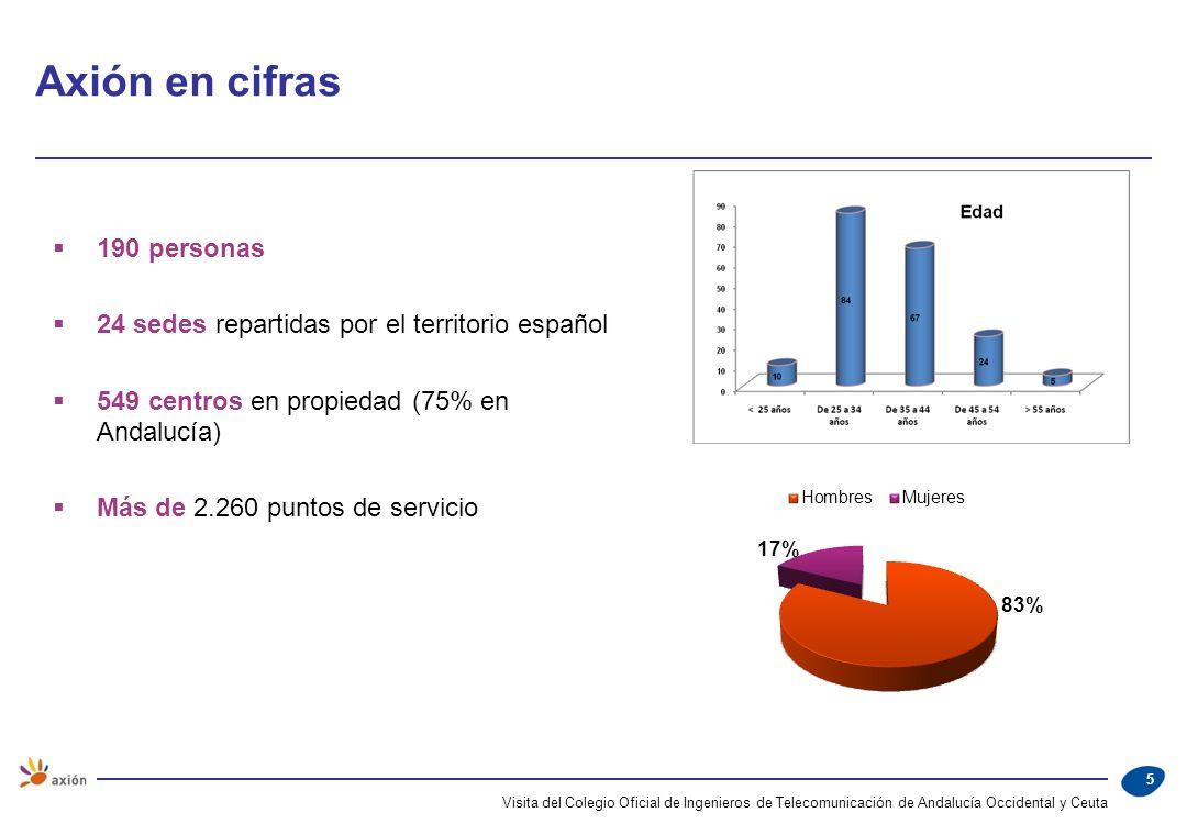 Visita del Colegio Oficial de Ingenieros de Telecomunicación de Andalucía Occidental y Ceuta 5 190 personas 24 sedes repartidas por el territorio espa