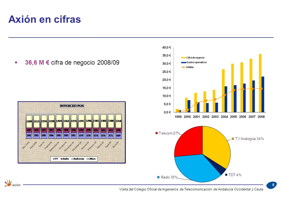 Visita del Colegio Oficial de Ingenieros de Telecomunicación de Andalucía Occidental y Ceuta 9 Retegal Retevisión AV Itelazpi Opnatel Tradia RTVV CLM Telecom AXIÓN TDM Sector de Operadores infraestructuras terrestres AV