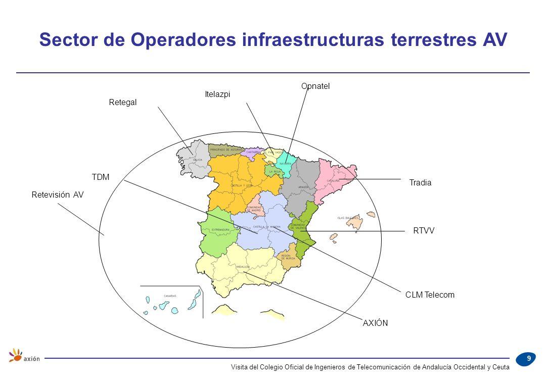 Visita del Colegio Oficial de Ingenieros de Telecomunicación de Andalucía Occidental y Ceuta 9 Retegal Retevisión AV Itelazpi Opnatel Tradia RTVV CLM