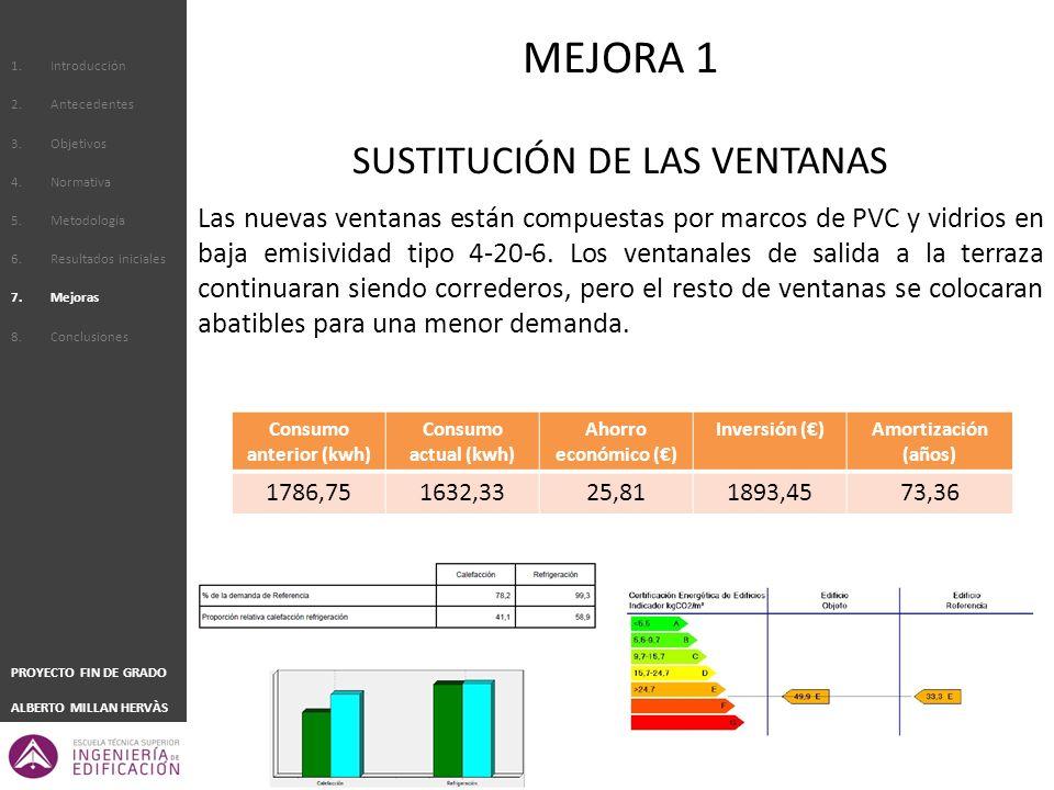 1.Introducción 2.Antecedentes 3.Objetivos 4.Normativa 5.Metodología 6.Resultados iniciales 7.Mejoras 8.Conclusiones PROYECTO FIN DE GRADO ALBERTO MILLAN HERVÀS SUSTITUCIÓN DE LAS VENTANAS Las nuevas ventanas están compuestas por marcos de PVC y vidrios en baja emisividad tipo 4-20-6.