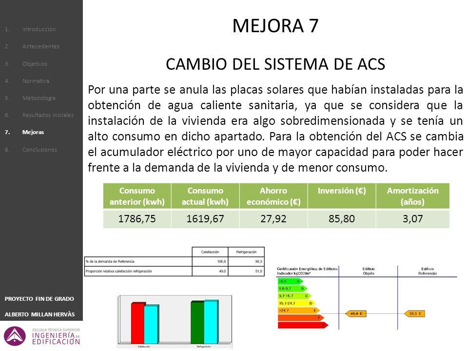1.Introducción 2.Antecedentes 3.Objetivos 4.Normativa 5.Metodología 6.Resultados iniciales 7.Mejoras 8.Conclusiones PROYECTO FIN DE GRADO ALBERTO MILLAN HERVÀS CAMBIO DEL SISTEMA DE ACS Por una parte se anula las placas solares que habían instaladas para la obtención de agua caliente sanitaria, ya que se considera que la instalación de la vivienda era algo sobredimensionada y se tenía un alto consumo en dicho apartado.