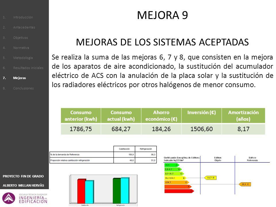 1.Introducción 2.Antecedentes 3.Objetivos 4.Normativa 5.Metodología 6.Resultados iniciales 7.Mejoras 8.Conclusiones PROYECTO FIN DE GRADO ALBERTO MILLAN HERVÀS MEJORAS DE LOS SISTEMAS ACEPTADAS Se realiza la suma de las mejoras 6, 7 y 8, que consisten en la mejora de los aparatos de aire acondicionado, la sustitución del acumulador eléctrico de ACS con la anulación de la placa solar y la sustitución de los radiadores eléctricos por otros halógenos de menor consumo.