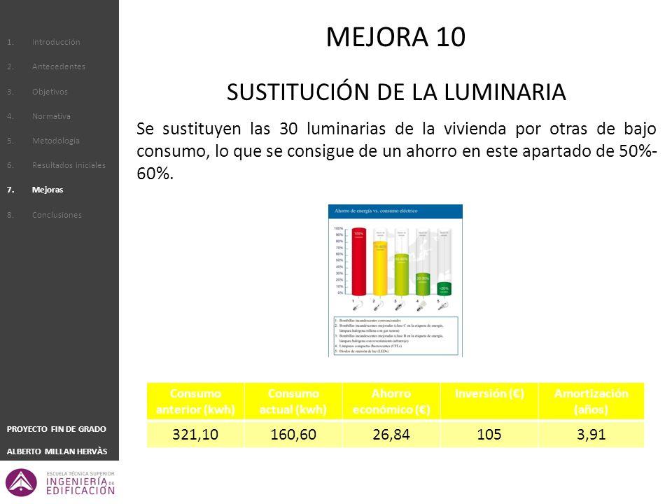 1.Introducción 2.Antecedentes 3.Objetivos 4.Normativa 5.Metodología 6.Resultados iniciales 7.Mejoras 8.Conclusiones PROYECTO FIN DE GRADO ALBERTO MILLAN HERVÀS SUSTITUCIÓN DE LA LUMINARIA Se sustituyen las 30 luminarias de la vivienda por otras de bajo consumo, lo que se consigue de un ahorro en este apartado de 50%- 60%.