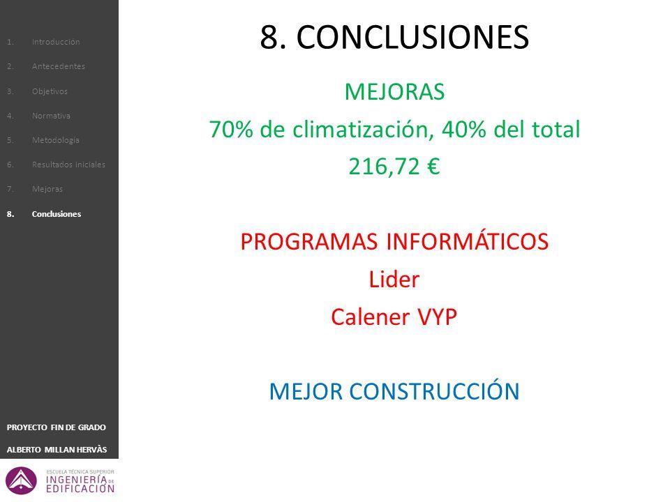 1.Introducción 2.Antecedentes 3.Objetivos 4.Normativa 5.Metodología 6.Resultados iniciales 7.Mejoras 8.Conclusiones PROYECTO FIN DE GRADO ALBERTO MILLAN HERVÀS MEJORAS 70% de climatización, 40% del total 216,72 PROGRAMAS INFORMÁTICOS Lider Calener VYP MEJOR CONSTRUCCIÓN 8.