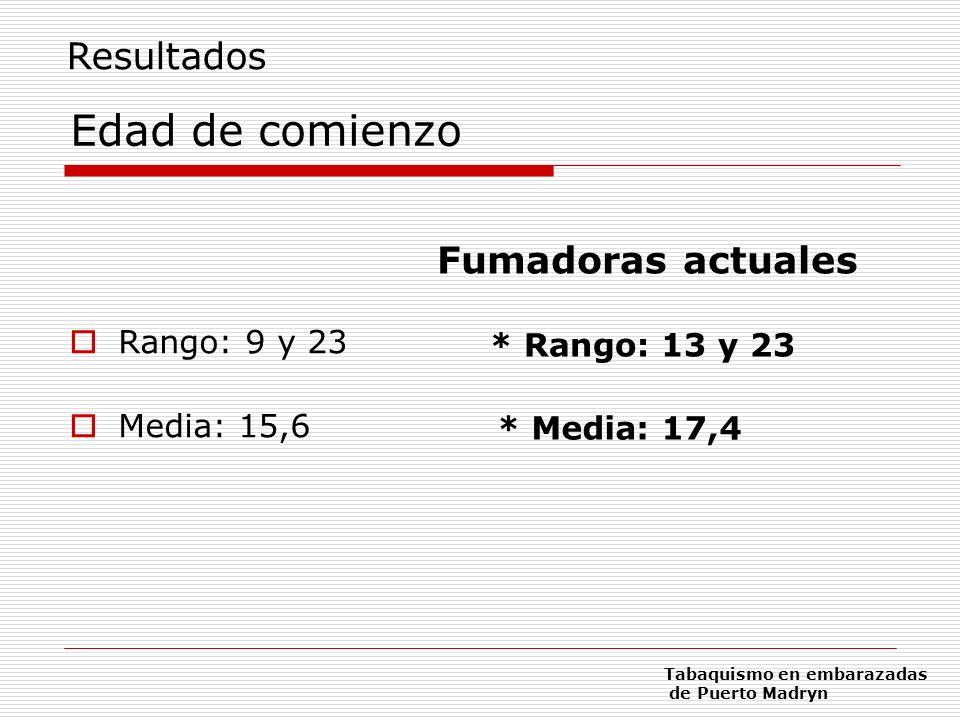 Edad de comienzo Rango: 9 y 23 Media: 15,6 Fumadoras actuales * Rango: 13 y 23 * Media: 17,4 Resultados Tabaquismo en embarazadas de Puerto Madryn