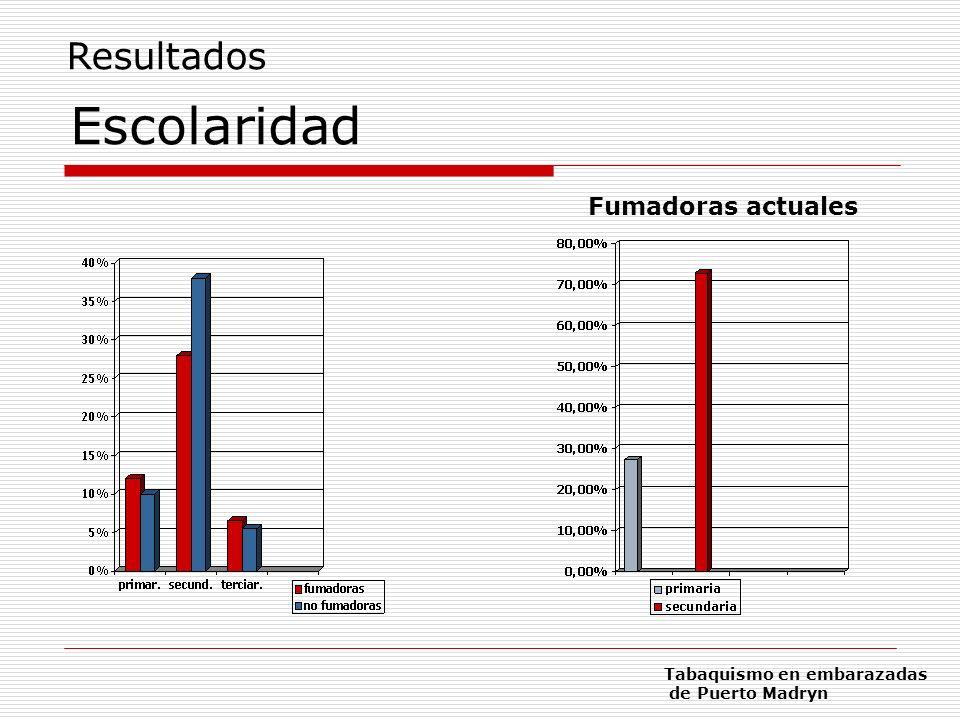Escolaridad Fumadoras actuales Resultados Tabaquismo en embarazadas de Puerto Madryn