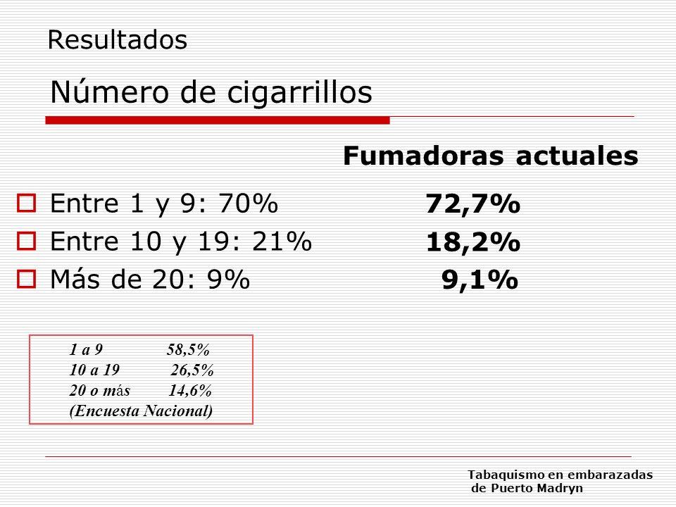 Número de cigarrillos Entre 1 y 9: 70% Entre 10 y 19: 21% Más de 20: 9% 72,7% 9,1% 18,2% Fumadoras actuales 1 a 9 58,5% 10 a 19 26,5% 20 o más 14,6% (