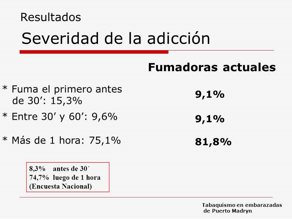 Severidad de la adicción * Fuma el primero antes de 30: 15,3% * Entre 30 y 60: 9,6% * Más de 1 hora: 75,1% 9,1% 81,8% 8,3% antes de 30´ 74,7% luego de