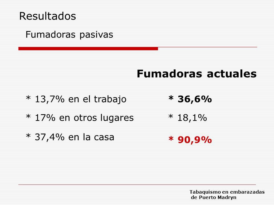 Fumadoras pasivas * 37,4% en la casa * 13,7% en el trabajo * 17% en otros lugares* 18,1% * 90,9% * 36,6% Resultados Tabaquismo en embarazadas de Puert
