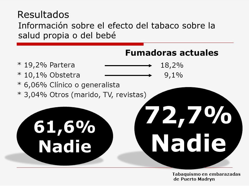 Información sobre el efecto del tabaco sobre la salud propia o del bebé * 19,2% Partera * 10,1% Obstetra * 6,06% Clínico o generalista * 3,04% Otros (