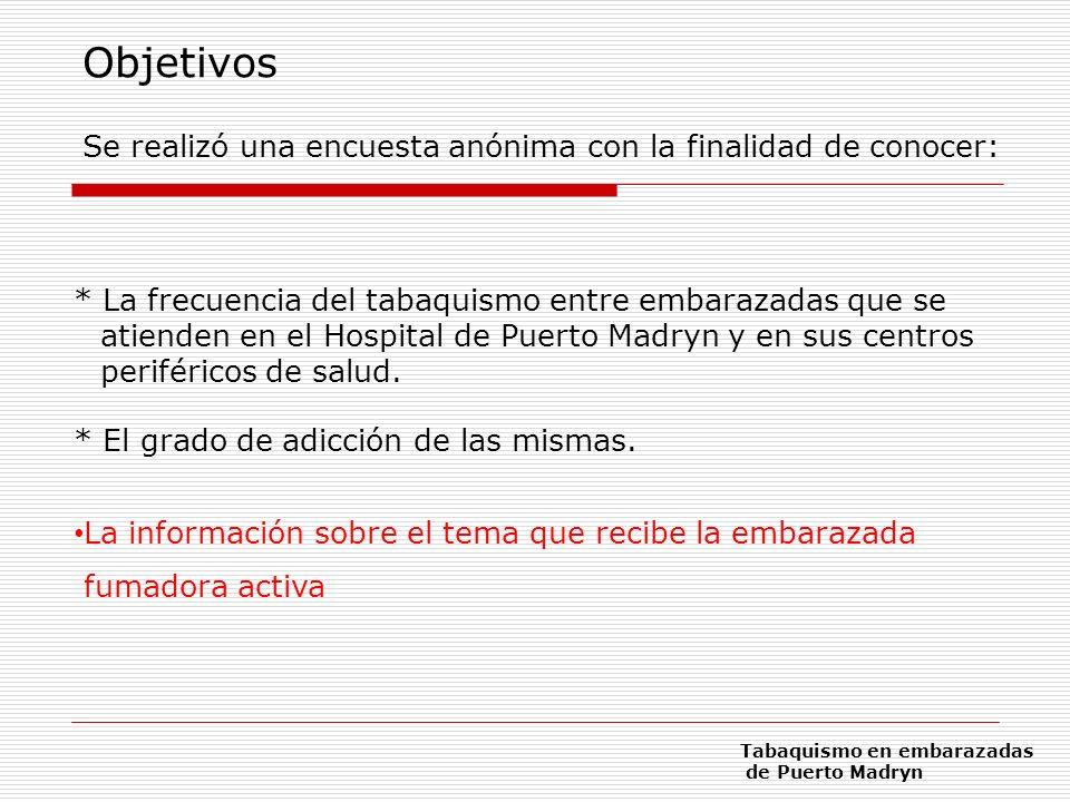Severidad de la adicción * Fuma el primero antes de 30: 15,3% * Entre 30 y 60: 9,6% * Más de 1 hora: 75,1% 9,1% 81,8% 8,3% antes de 30´ 74,7% luego de 1 hora (Encuesta Nacional) Resultados Tabaquismo en embarazadas de Puerto Madryn Fumadoras actuales