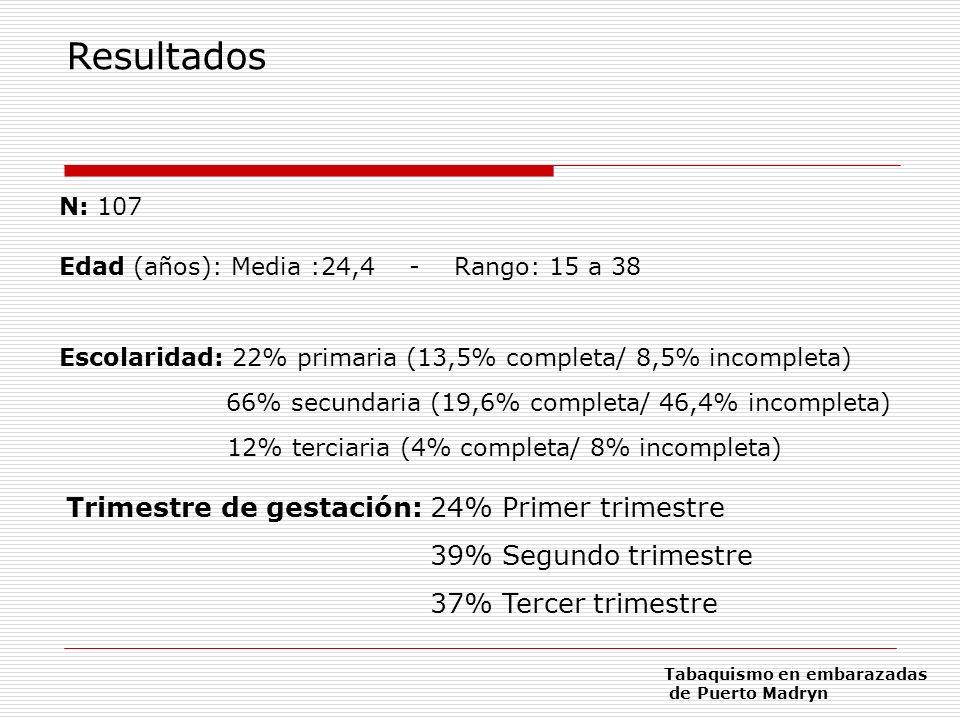 Resultados Edad (años): Media :24,4 - Rango: 15 a 38 Escolaridad: 22% primaria (13,5% completa/ 8,5% incompleta) 66% secundaria (19,6% completa/ 46,4%