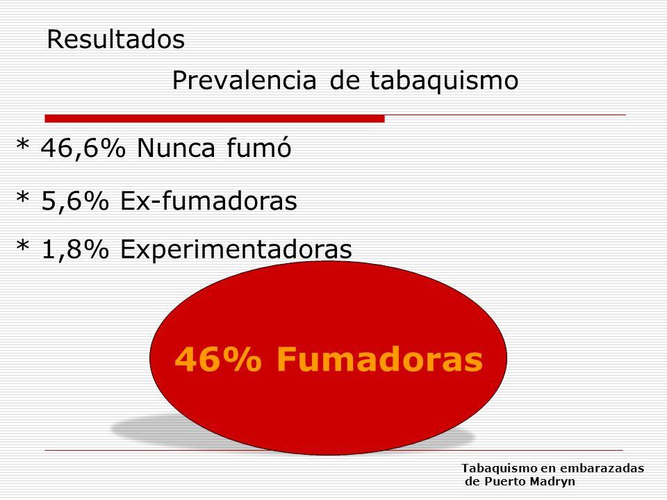 Tipo de fumadoras 76,5% 23,5% Resultados Edad de comienzo Rango: 9 y 23 años Media: 15,6 años Número de cigarrillos Entre 1 y 9: 70% Entre 10 y 19: 21% Más de 20: 9% Tabaquismo en embarazadas de Puerto Madryn