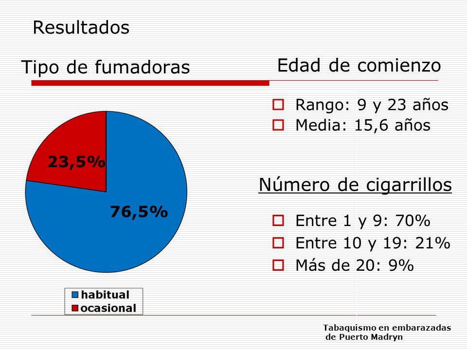 Tipo de fumadoras 76,5% 23,5% Resultados Edad de comienzo Rango: 9 y 23 años Media: 15,6 años Número de cigarrillos Entre 1 y 9: 70% Entre 10 y 19: 21
