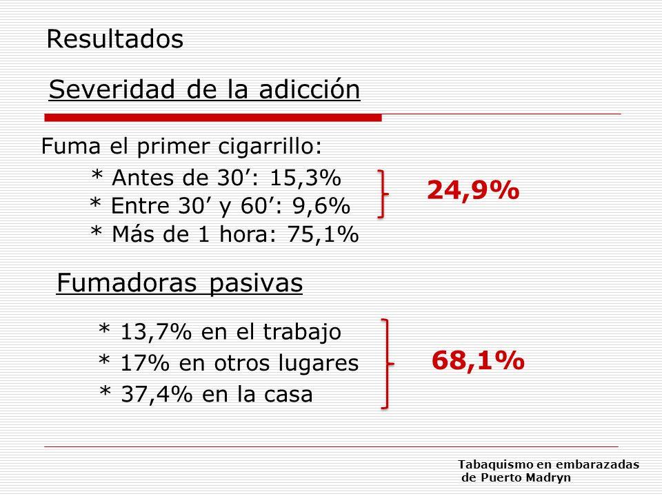Severidad de la adicción Fuma el primer cigarrillo: * Antes de 30: 15,3% * Entre 30 y 60: 9,6% * Más de 1 hora: 75,1% 24,9% Resultados Tabaquismo en e
