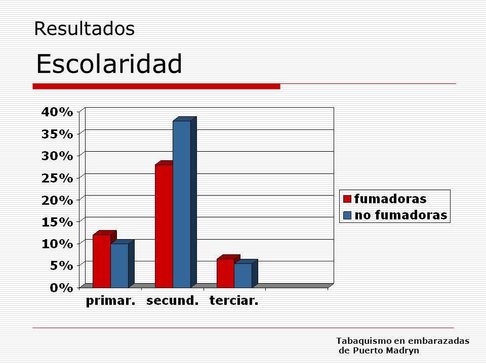 Información sobre el efecto del tabaco sobre la salud propia o del bebé * 19,2% Partera * 10,1% Obstetra * 6,06% Clínico o generalista * 3,04% Otros (marido, TV, revistas) 61,6% Nadie Resultados Tabaquismo en embarazadas de Puerto Madryn