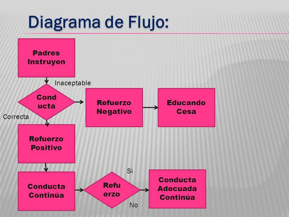 Diagrama de Flujo: Padres Instruyen Cond ucta Inaceptable Correcta Refuerzo Negativo Refuerzo Positivo Educando Cesa Conducta Continúa Refu erzo Si No