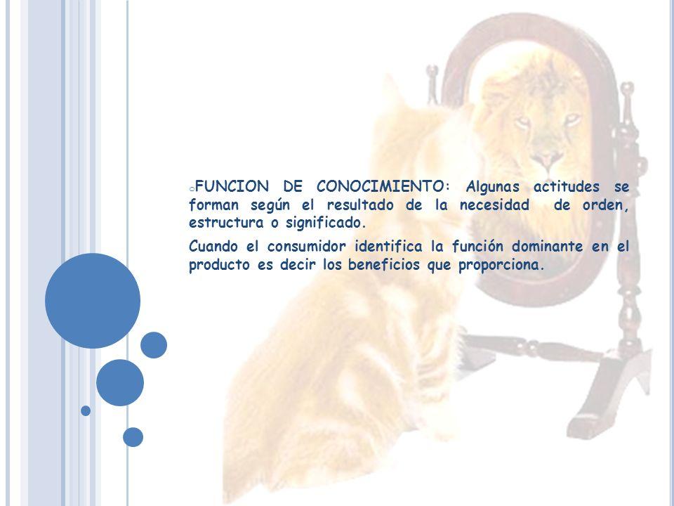 FORMACIÓN DE ACTITUDES CONDICIONAMIENTO CLASICO: el objeto de la actitud se relaciona repetidamente con una tonada pegajosa.