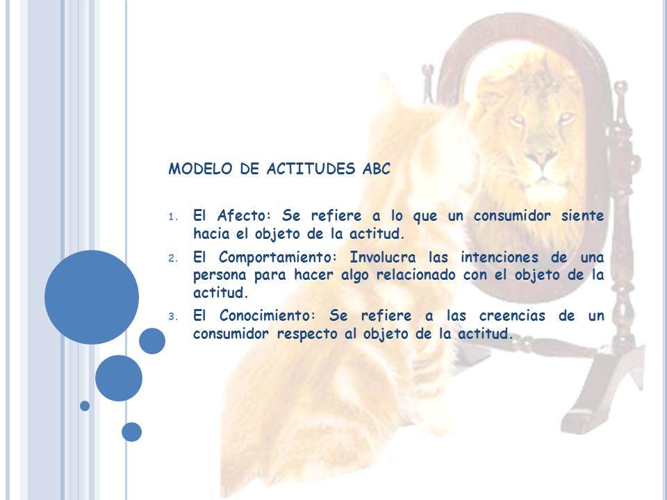 MODELO DE ACTITUDES ABC 1.