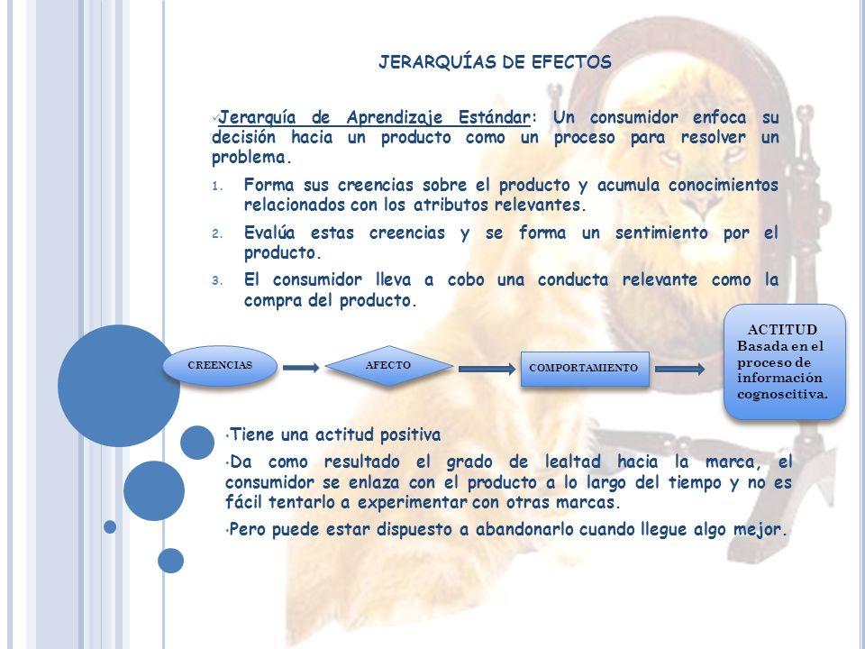 MODELO DE ACTITUDES ABC 1. El Afecto: Se refiere a lo que un consumidor siente hacia el objeto de la actitud. 2. El Comportamiento: Involucra las inte