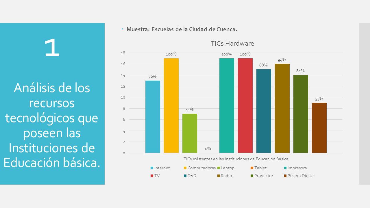 1 Análisis de los recursos tecnológicos que poseen las Instituciones de Educación básica. Muestra: Escuelas de la Ciudad de Cuenca.