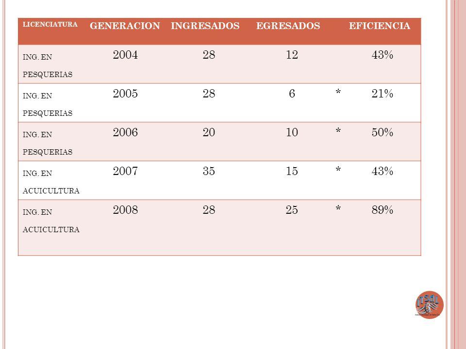 LICENCIATURA GENERACIONINGRESADOSEGRESADOSEFICIENCIA ING. EN PESQUERIAS 2004281243% ING. EN PESQUERIAS 2005286*21% ING. EN PESQUERIAS 20062010*50% ING