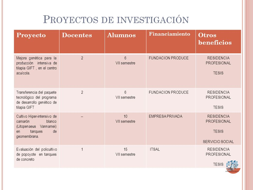 P ROYECTOS DE INVESTIGACIÓN ProyectoDocentesAlumnos Financiamiento Otros beneficios Mejora genética para la producción intensiva de tilapia GIFT, en el centro acuícola.