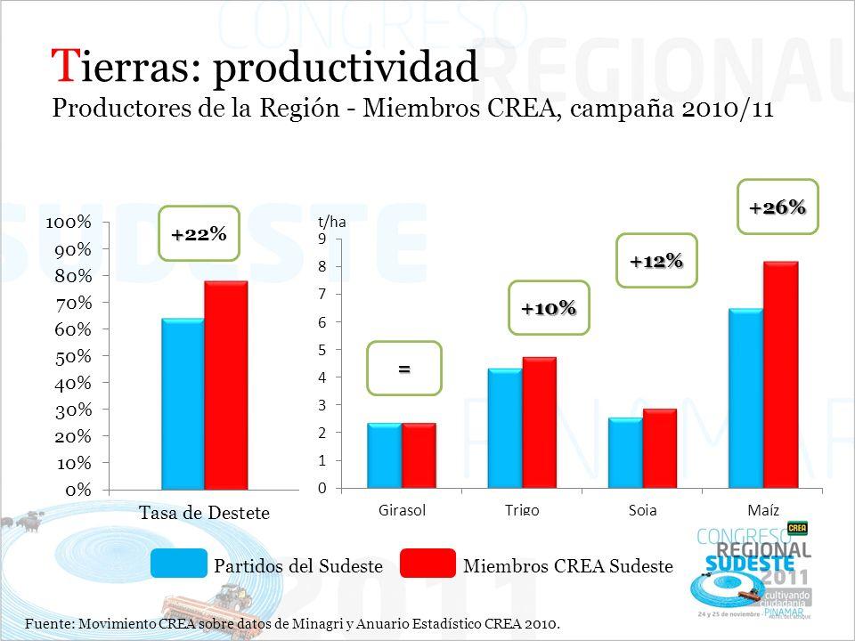 T ierras: productividad Productores de la Región - Miembros CREA, campaña 2010/11 = +26% +12% +10% + +22% Partidos del SudesteMiembros CREA Sudeste Fuente: Movimiento CREA sobre datos de Minagri y Anuario Estadístico CREA 2010.