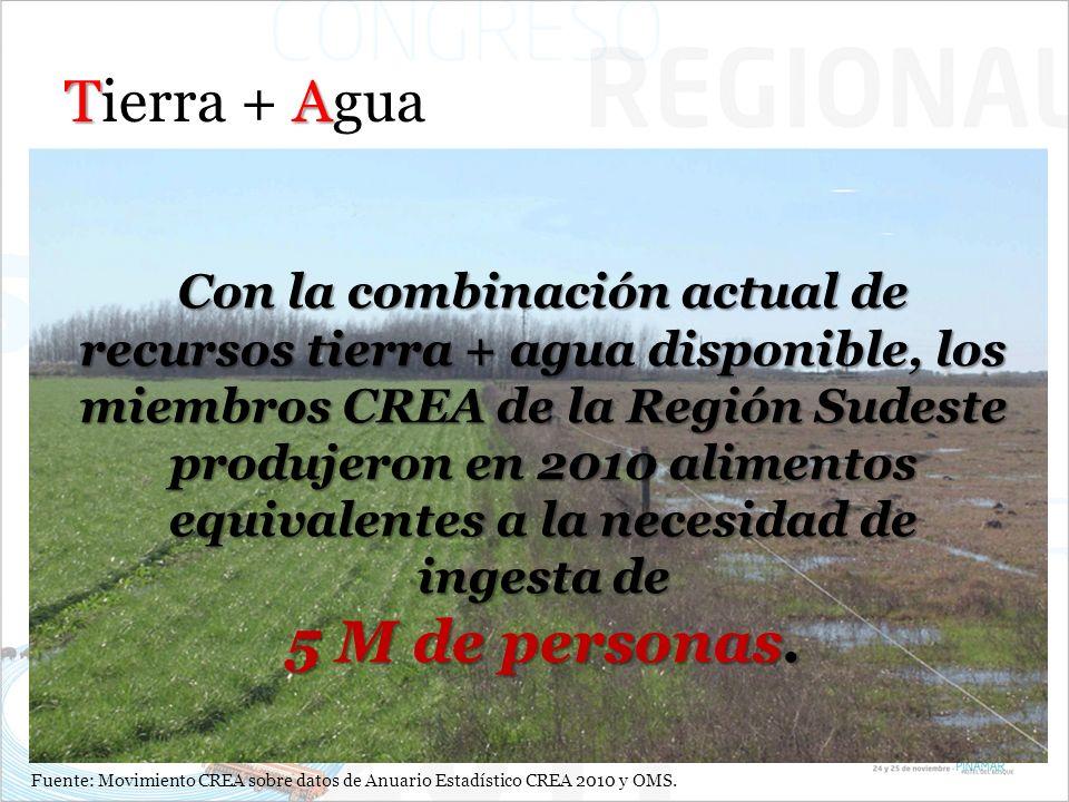 TA Tierra + Agua Con la combinación actual de recursos tierra + agua disponible, los miembros CREA de la Región Sudeste produjeron en 2010 alimentos equivalentes a la necesidad de ingesta de 5 M de personas.