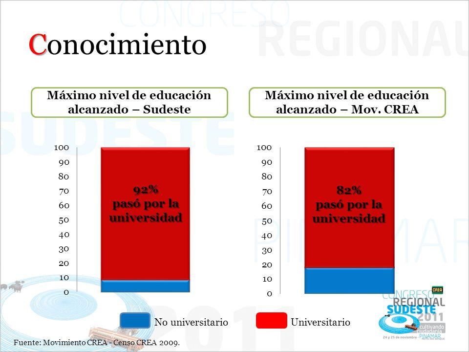 C Conocimiento Máximo nivel de educación alcanzado – Sudeste Máximo nivel de educación alcanzado – Mov. CREA No universitarioUniversitario92% pasó por