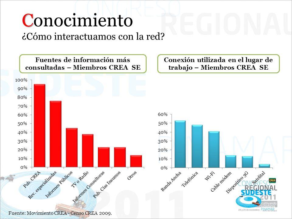 Fuentes de información más consultadas – Miembros CREA SE Conexión utilizada en el lugar de trabajo – Miembros CREA SE C Conocimiento ¿Cómo interactuamos con la red.