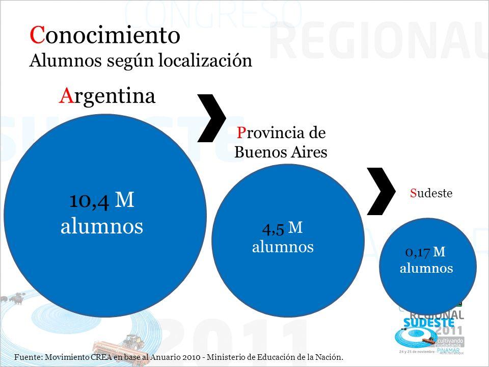 Conocimiento Alumnos según localización Argentina Provincia de Buenos Aires Sudeste 10,4 M alumnos 4,5 M alumnos 0,17 M alumnos Fuente: Movimiento CREA en base al Anuario 2010 - Ministerio de Educación de la Nación.