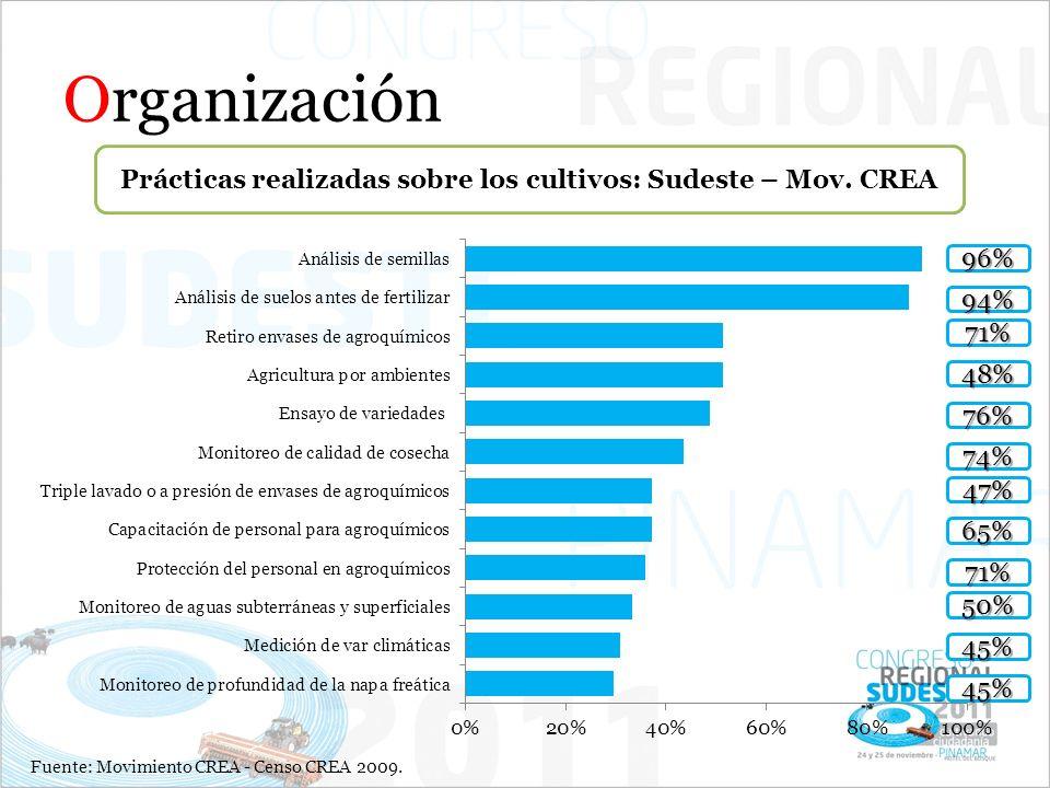 Organización Prácticas realizadas sobre los cultivos: Sudeste – Mov. CREA Fuente: Movimiento CREA - Censo CREA 2009. 96% 94% 71% 48% 76% 74% 47% 65% 7