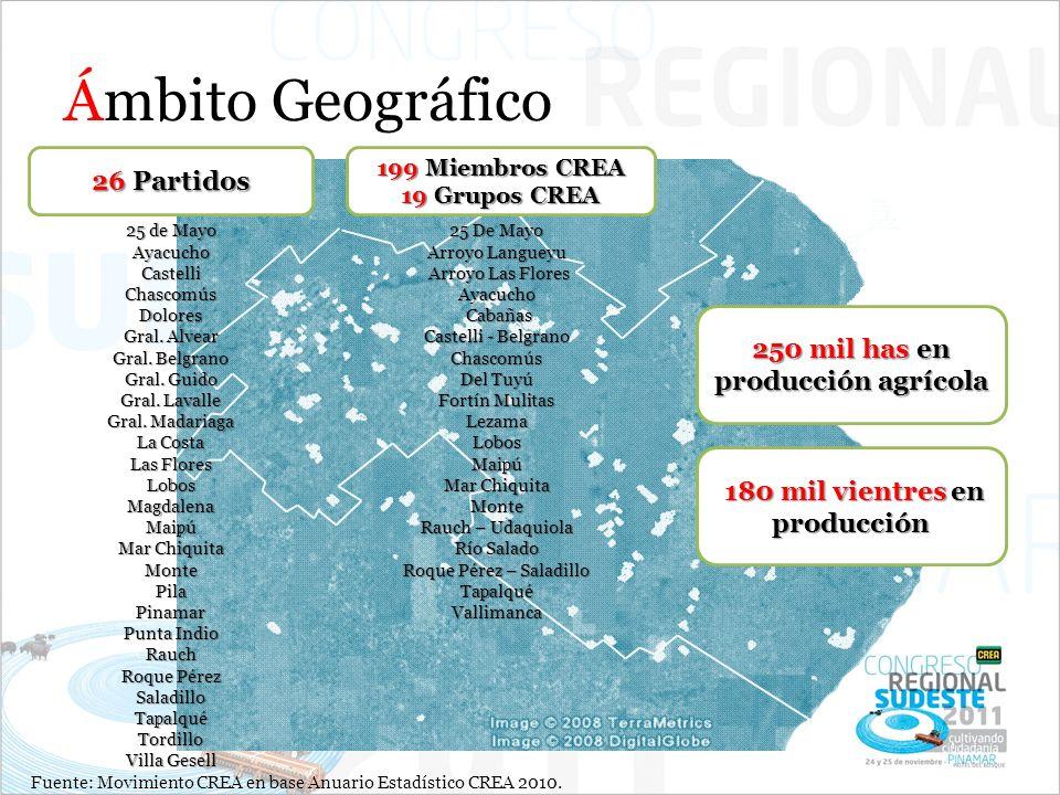 Ámbito Geográfico 26 Partidos 199 Miembros CREA 19 Grupos CREA 25 de Mayo AyacuchoCastelliChascomúsDolores Gral. Alvear Gral. Belgrano Gral. Guido Gra
