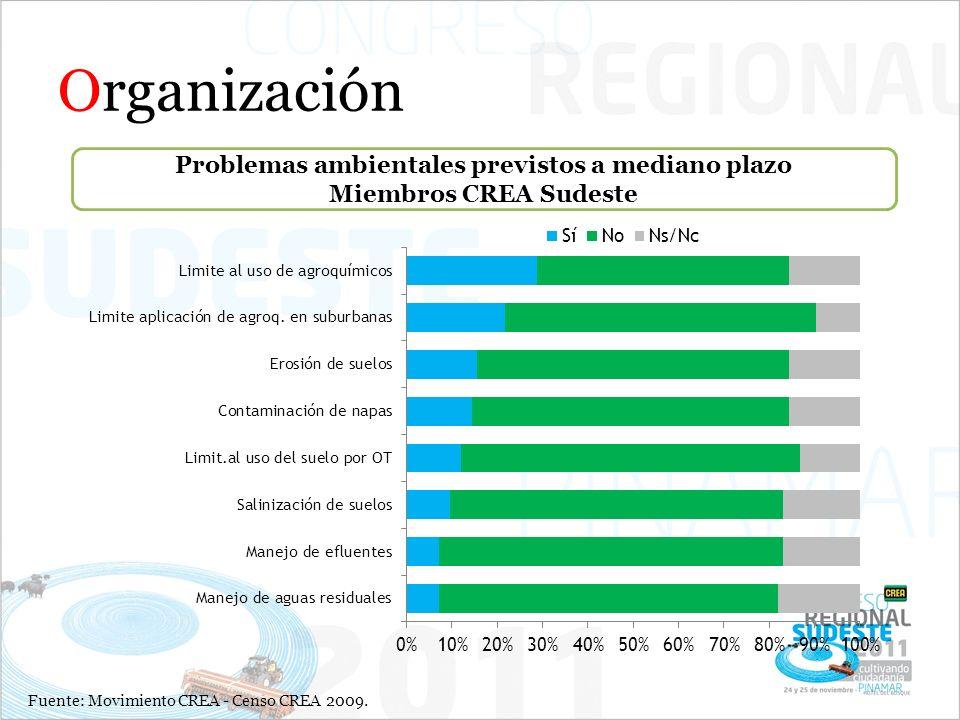 Organización Problemas ambientales previstos a mediano plazo Miembros CREA Sudeste Fuente: Movimiento CREA - Censo CREA 2009.