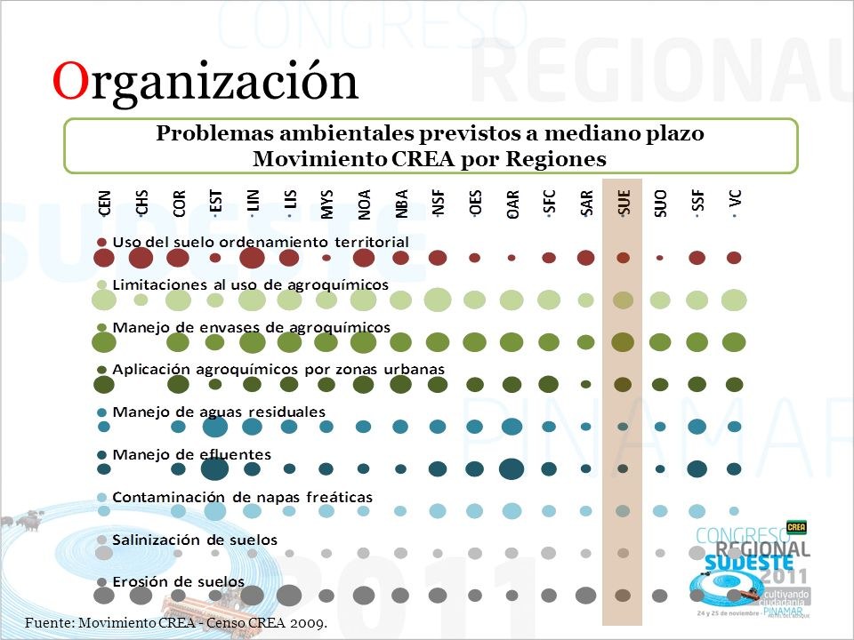Organización Problemas ambientales previstos a mediano plazo Movimiento CREA por Regiones Fuente: Movimiento CREA - Censo CREA 2009.