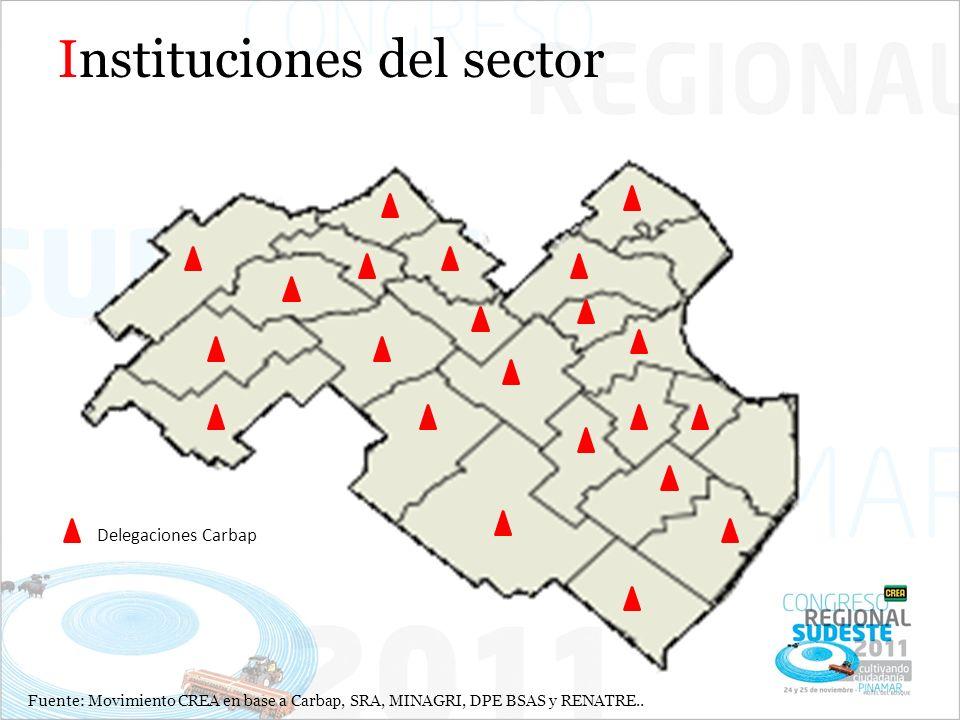 Instituciones del sector Delegaciones Carbap Fuente: Movimiento CREA en base a Carbap, SRA, MINAGRI, DPE BSAS y RENATRE..