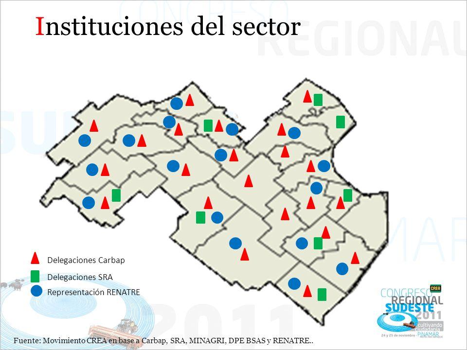 Delegaciones Carbap Delegaciones SRA Representación RENATRE Instituciones del sector Fuente: Movimiento CREA en base a Carbap, SRA, MINAGRI, DPE BSAS y RENATRE..
